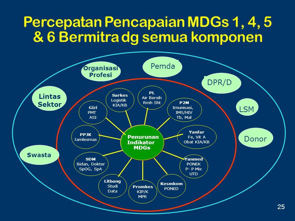 Percepatan Pencapaian MDGs 1, 4, 5 & 6 Bermitra dg semua komponen