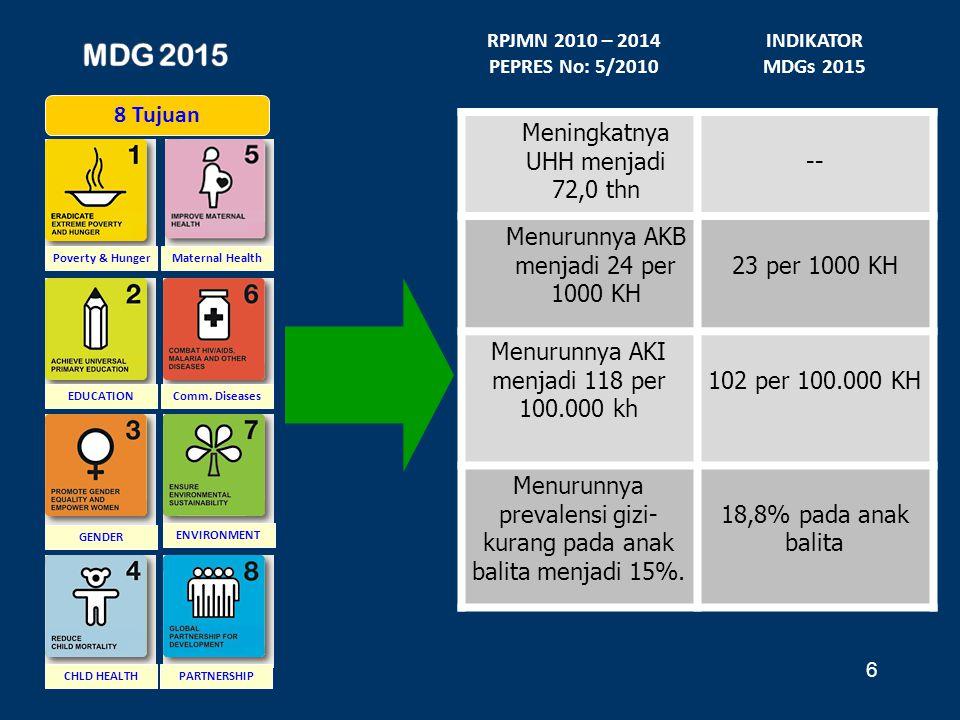 MDG 2015 Meningkatnya UHH menjadi 72,0 thn -- 8 Tujuan