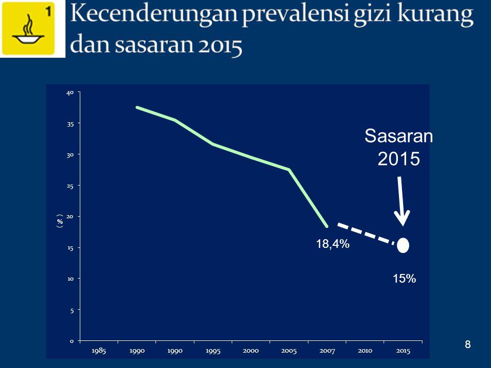 Kecenderungan prevalensi gizi kurang dan sasaran 2015