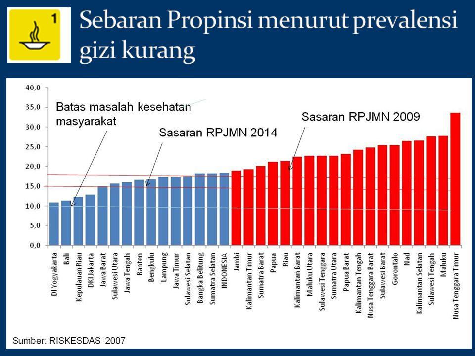 Sebaran Propinsi menurut prevalensi gizi kurang