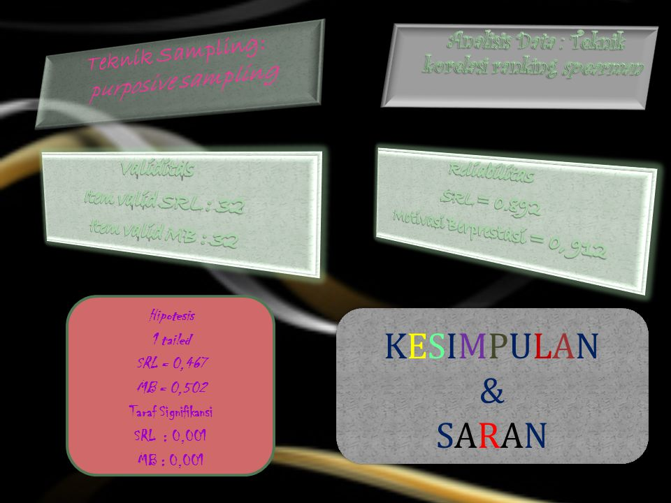 KESIMPULAN & SARAN Teknik Sampling: purposive sampling