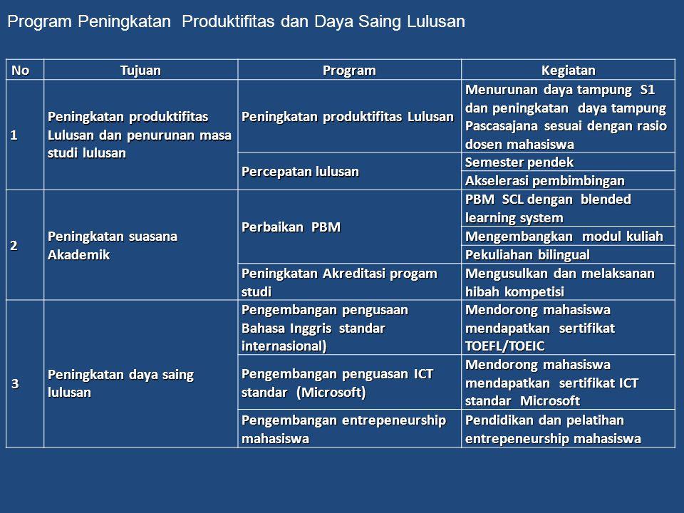 Program Peningkatan Produktifitas dan Daya Saing Lulusan