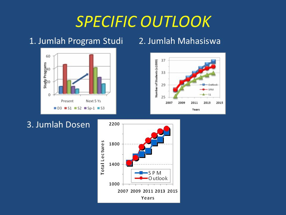SPECIFIC OUTLOOK 1. Jumlah Program Studi 2. Jumlah Mahasiswa