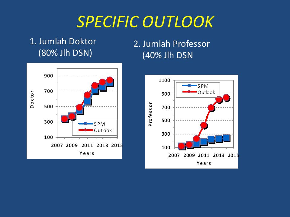 SPECIFIC OUTLOOK 1. Jumlah Doktor (80% Jlh DSN)