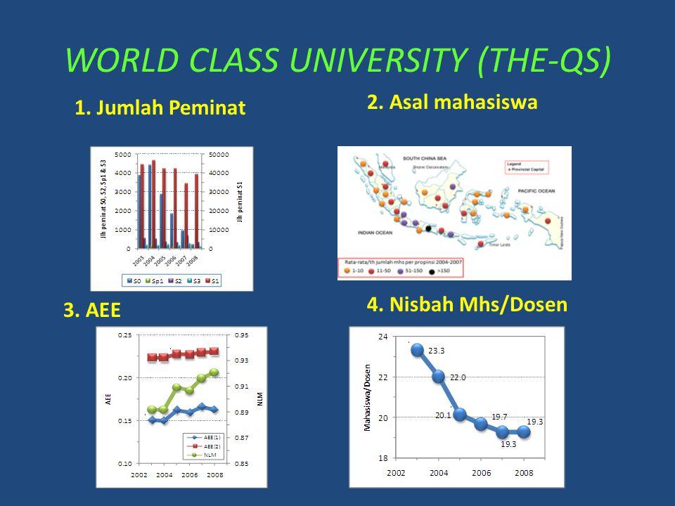 WORLD CLASS UNIVERSITY (THE-QS)