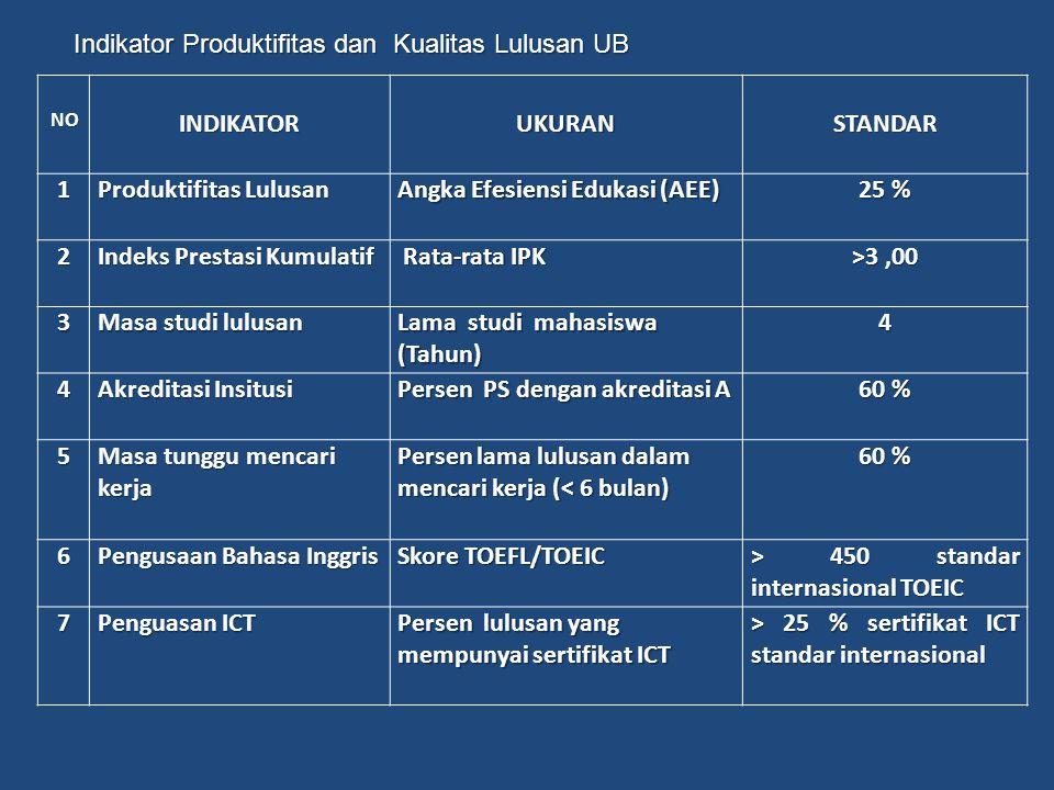 INDIKATOR UKURAN STANDAR 1 25 % 2 >3 ,00 3 4 60 % 5 6 7