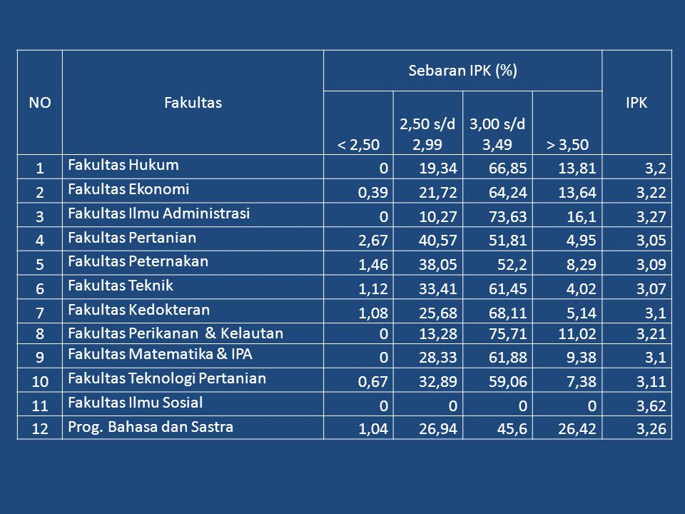 NO Fakultas. Sebaran IPK (%) IPK. < 2,50. 2,50 s/d 2,99. 3,00 s/d 3,49. > 3,50. 1. Fakultas Hukum.