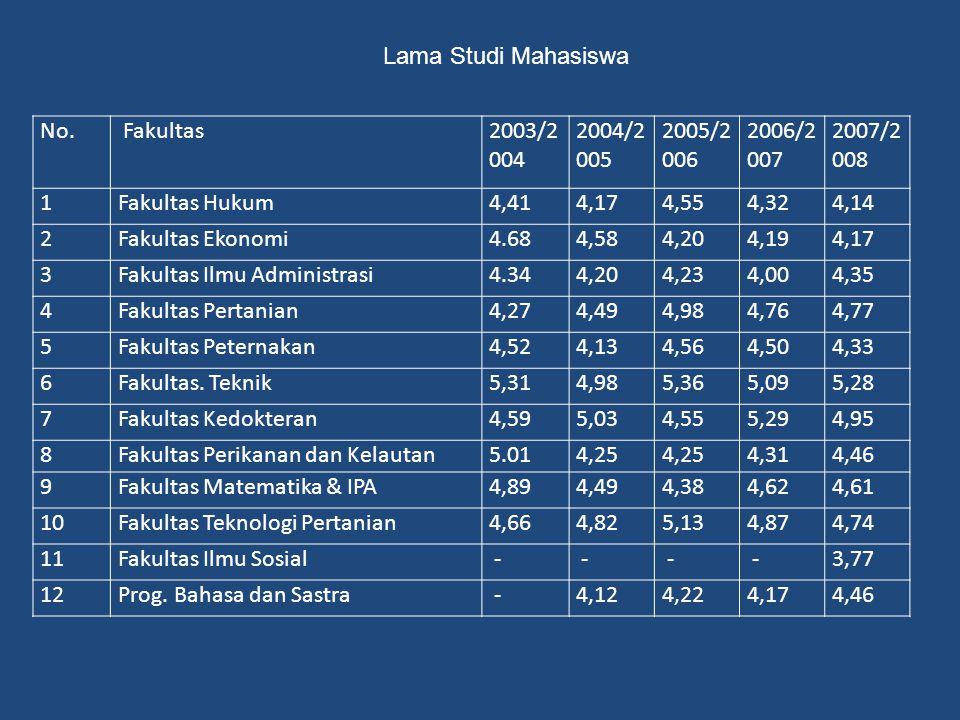 Lama Studi Mahasiswa No. Fakultas. 2003/2004. 2004/2005. 2005/2006. 2006/2007. 2007/2008. 1.