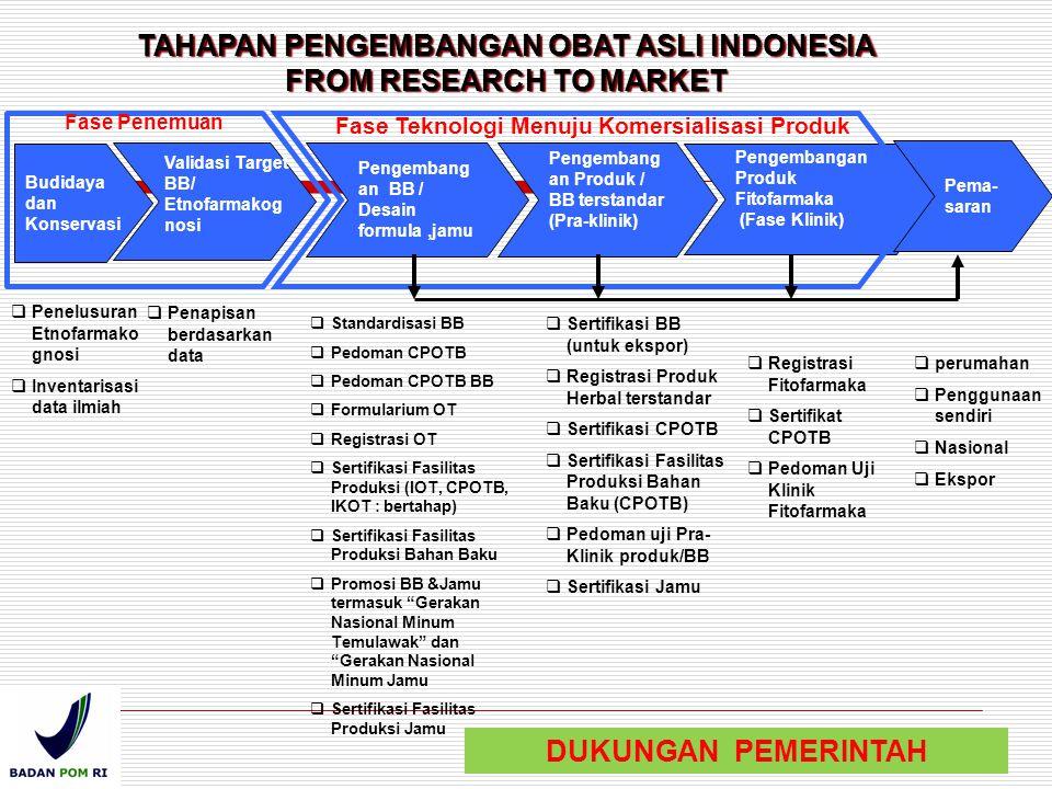 TAHAPAN PENGEMBANGAN OBAT ASLI INDONESIA FROM RESEARCH TO MARKET