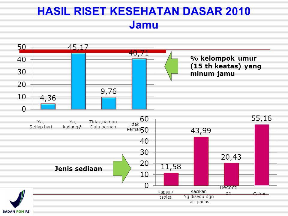 HASIL RISET KESEHATAN DASAR 2010 Jamu