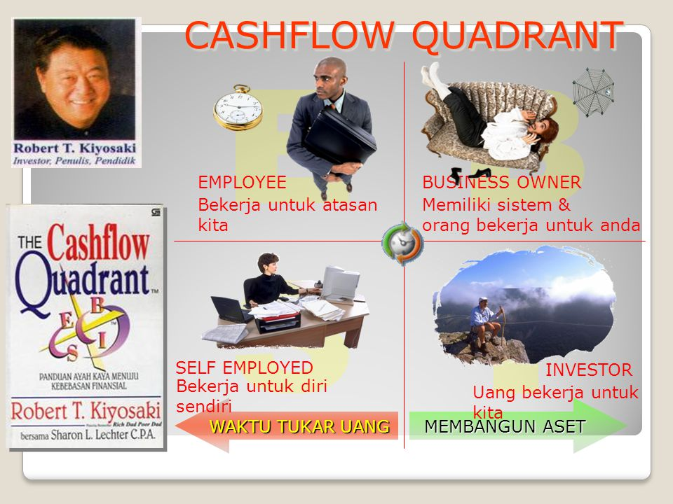 CASHFLOW QUADRANT E B S I Bekerja untuk atasan kita EMPLOYEE