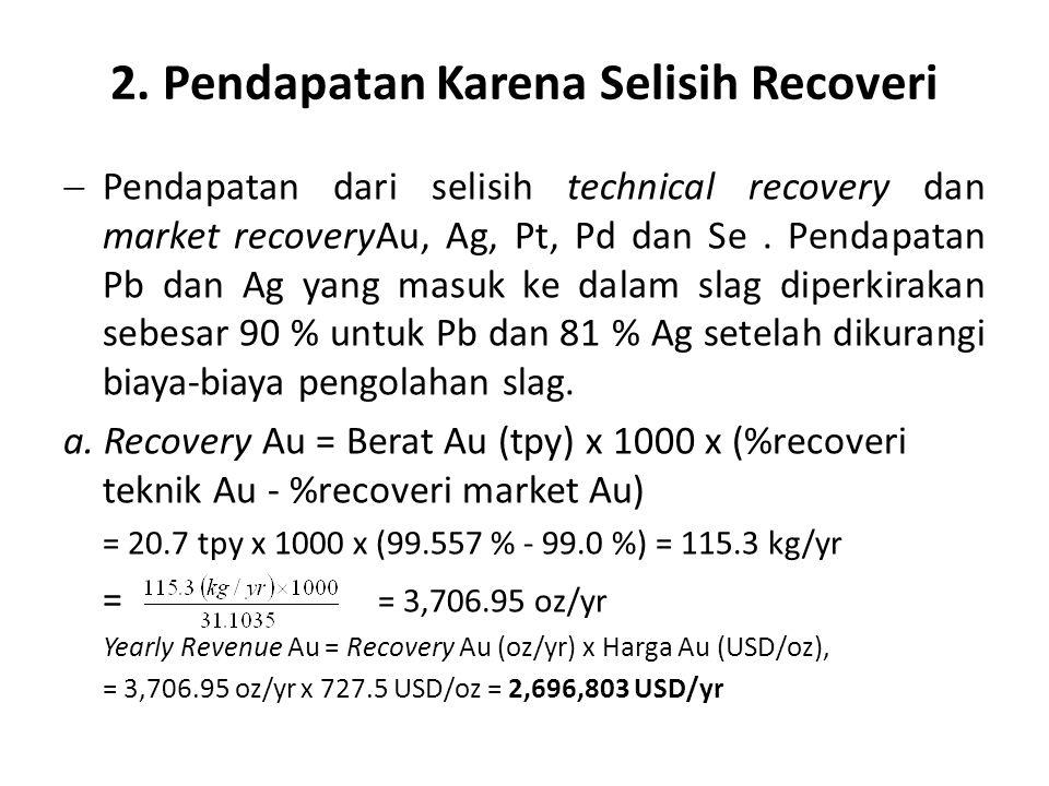 2. Pendapatan Karena Selisih Recoveri