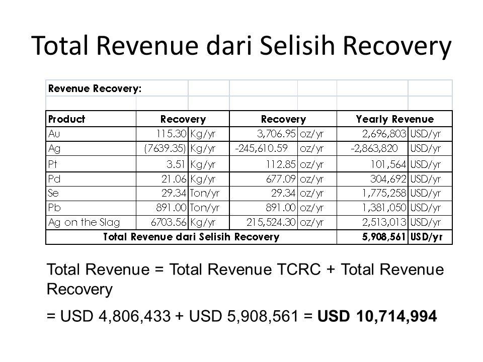 Total Revenue dari Selisih Recovery