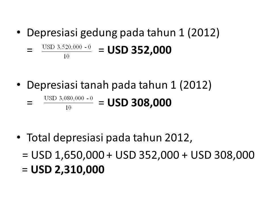 Depresiasi gedung pada tahun 1 (2012)