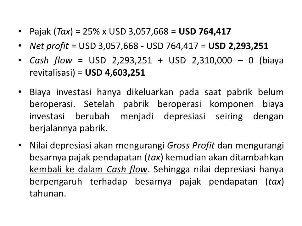 Pajak (Tax) = 25% x USD 3,057,668 = USD 764,417