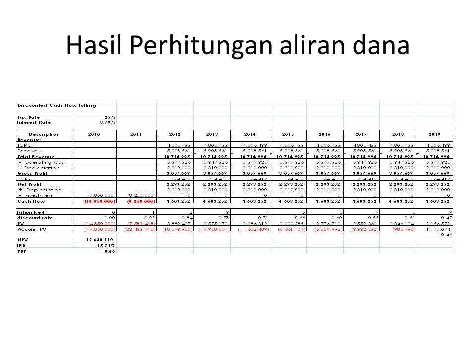 Hasil Perhitungan aliran dana