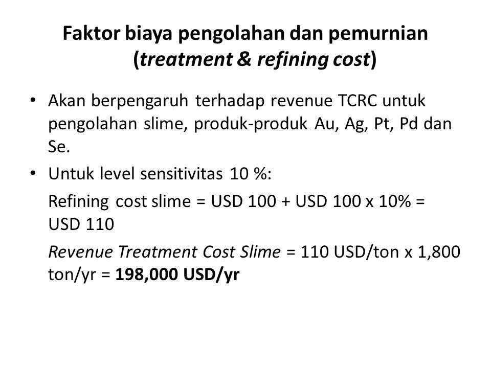 Faktor biaya pengolahan dan pemurnian (treatment & refining cost)