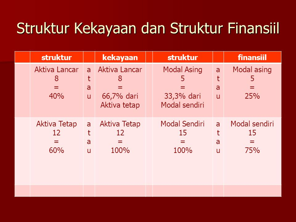 Struktur Kekayaan dan Struktur Finansiil