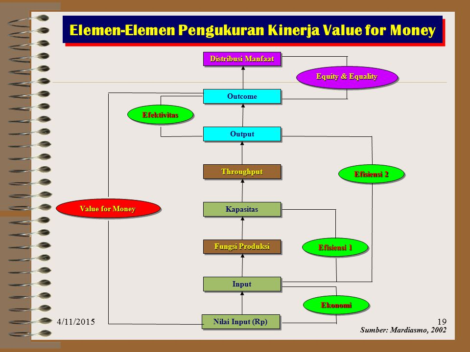 Elemen-Elemen Pengukuran Kinerja Value for Money