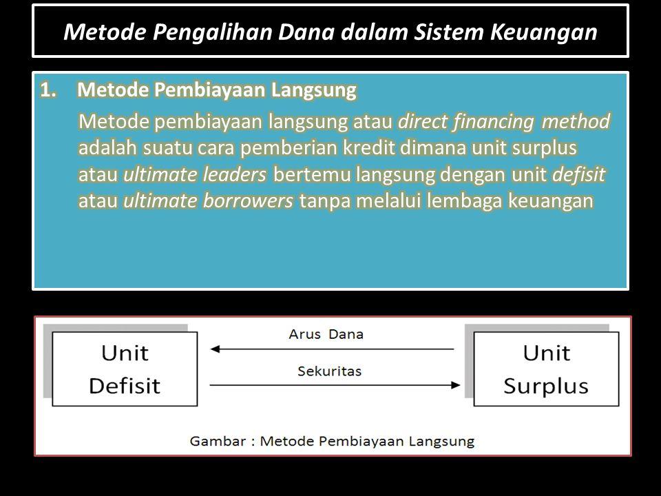 Metode Pengalihan Dana dalam Sistem Keuangan