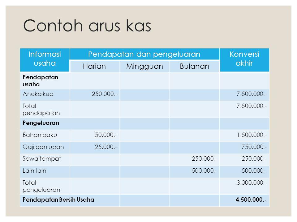 Pendapatan dan pengeluaran