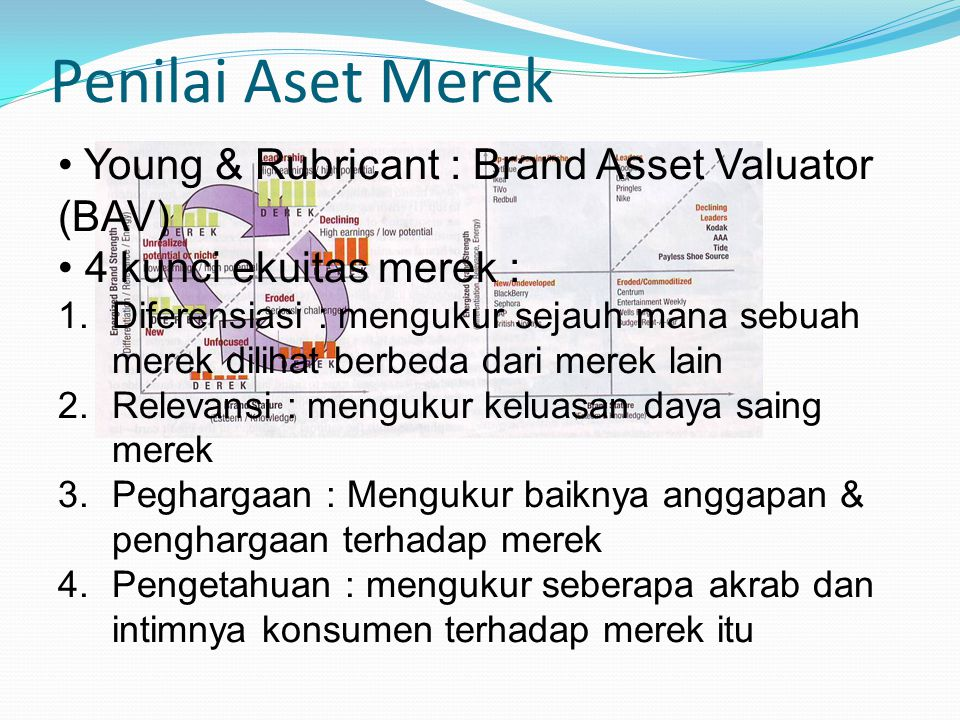 Penilai Aset Merek Young & Rubricant : Brand Asset Valuator (BAV)