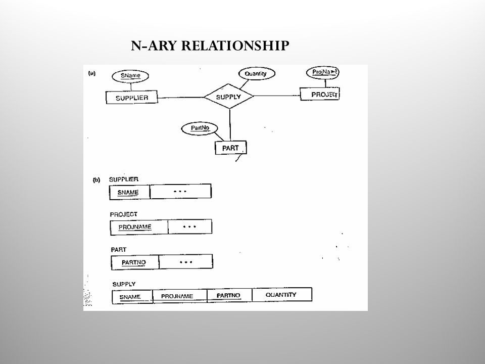 N-ARY RELATIONSHIP
