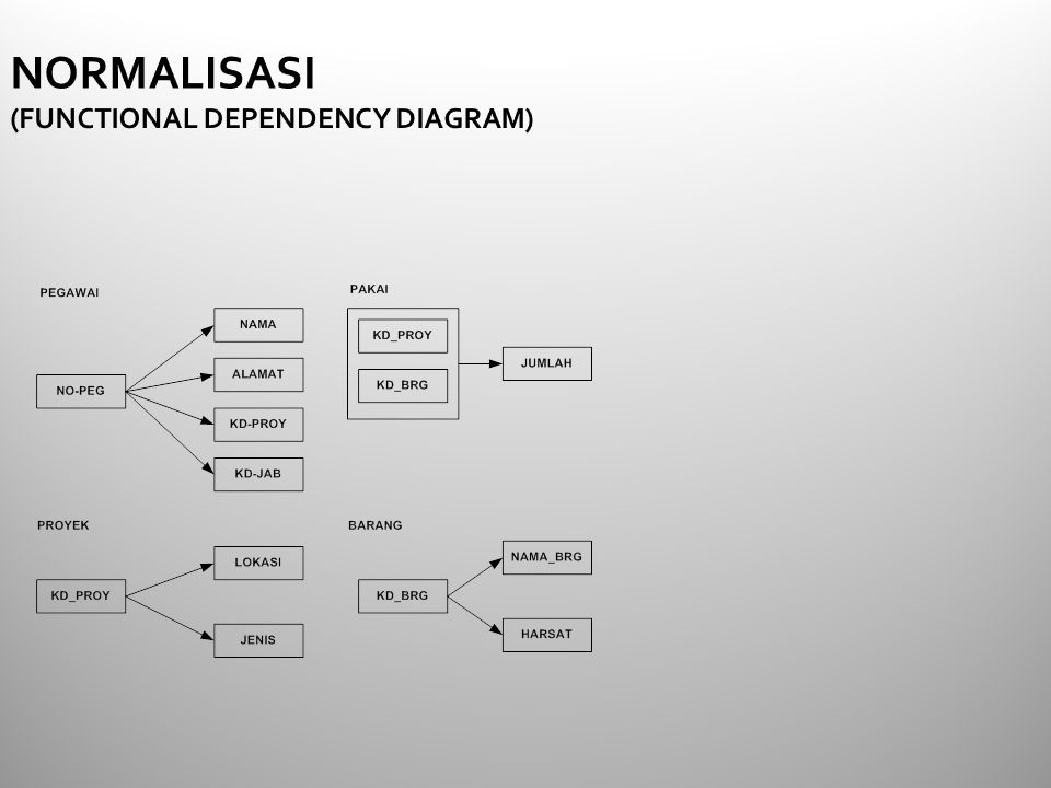 NORMALISASI (FUNCTIONAL DEPENDENCY DIAGRAM)