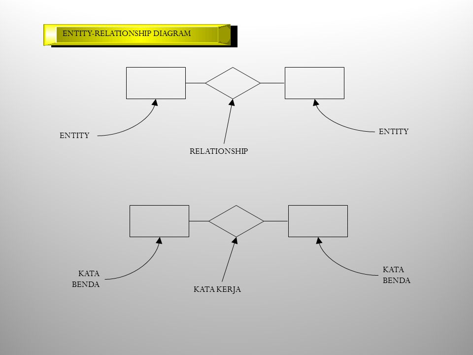 ENTITY-RELATIONSHIP DIAGRAM