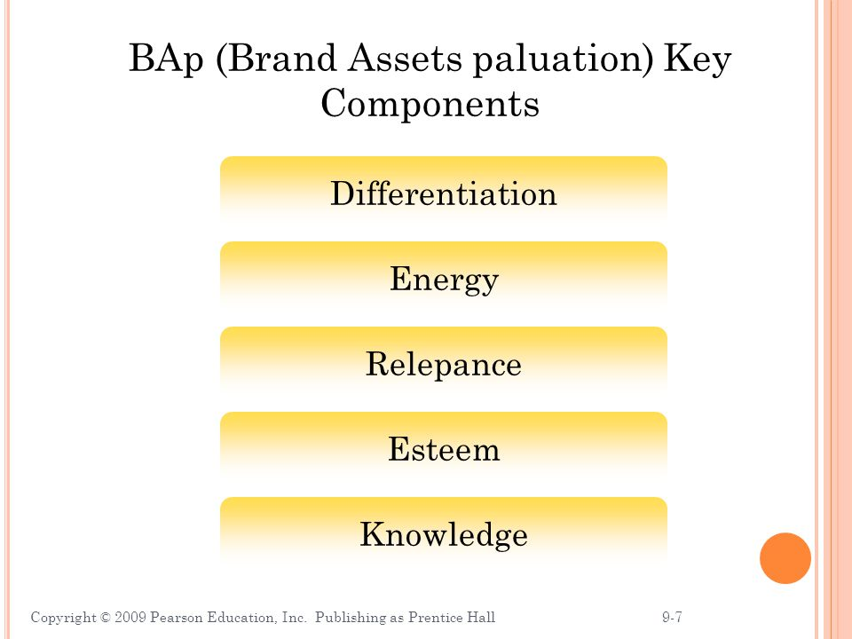 BAp (Brand Assets paluation) Key Components