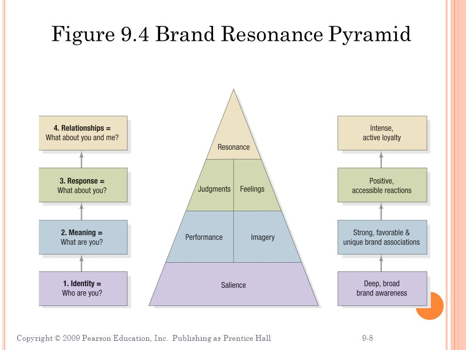 Figure 9.4 Brand Resonance Pyramid