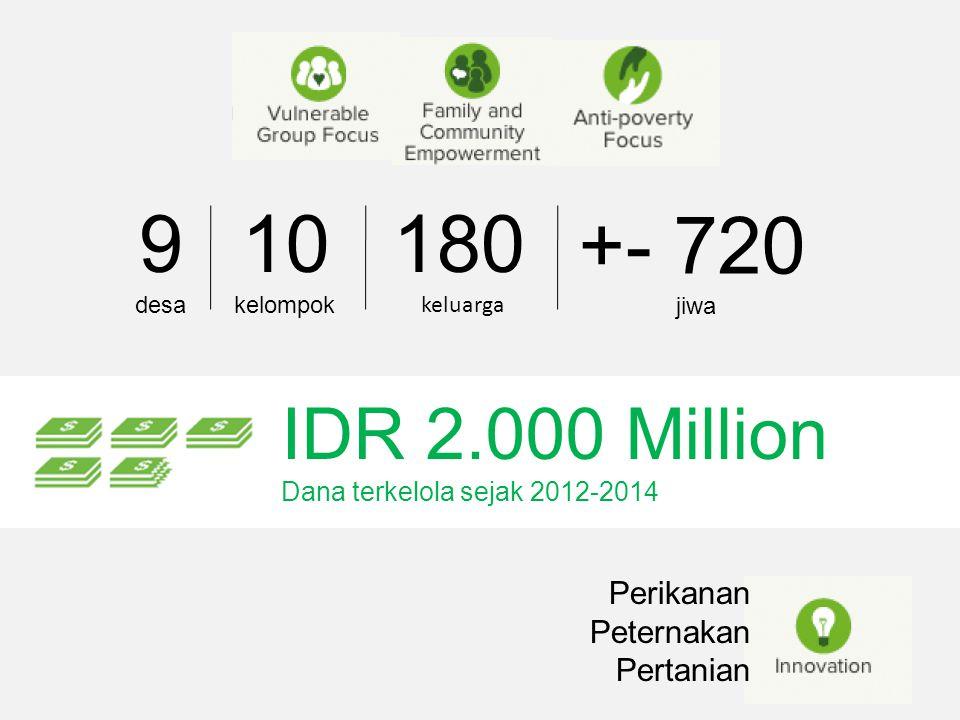 9 10 180 +- 720 IDR 2.000 Million Perikanan Peternakan Pertanian