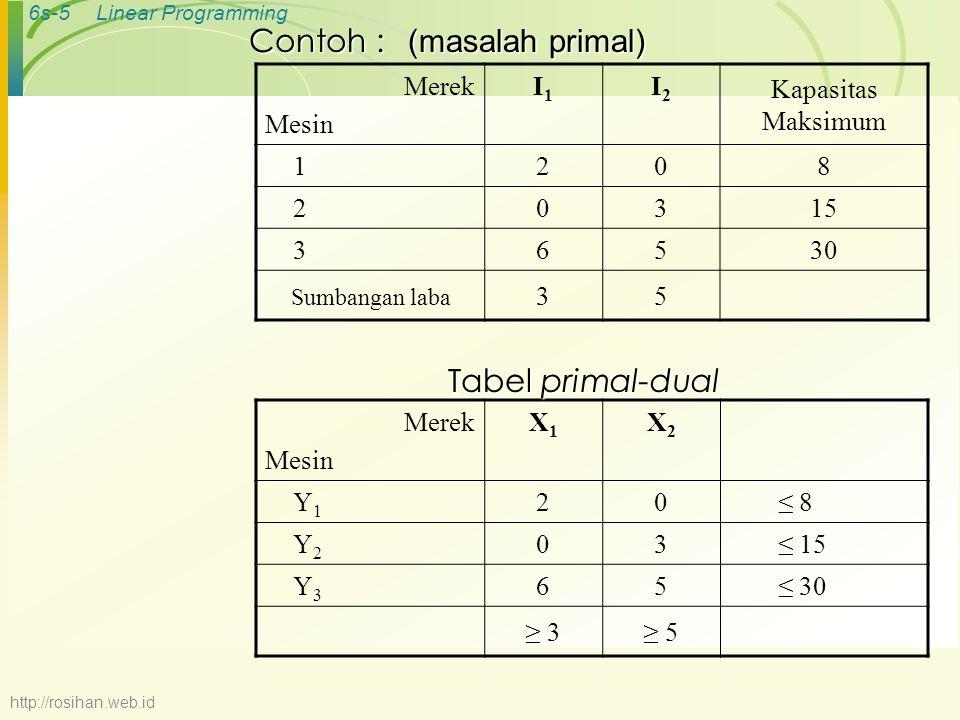 (masalah primal) Contoh : Tabel primal-dual Merek Mesin I1 I2