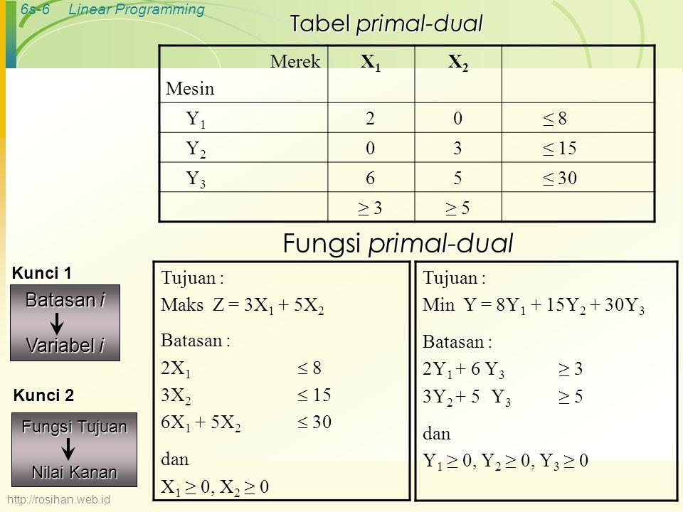 Fungsi primal-dual Tabel primal-dual Merek Mesin X1 X2 Y1 2 ≤ 8 Y2 3