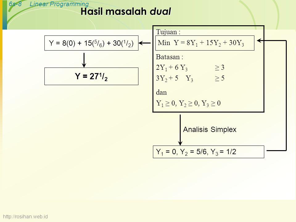 Hasil masalah dual Y = 271/2 Tujuan : Min Y = 8Y1 + 15Y2 + 30Y3