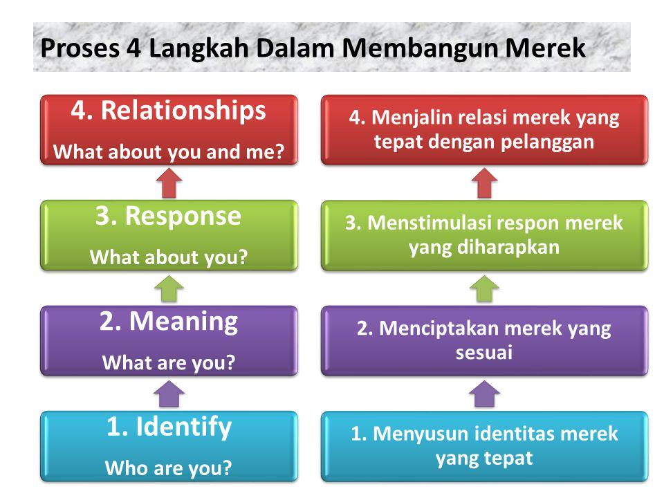 Proses 4 Langkah Dalam Membangun Merek
