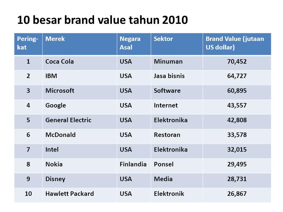 10 besar brand value tahun 2010