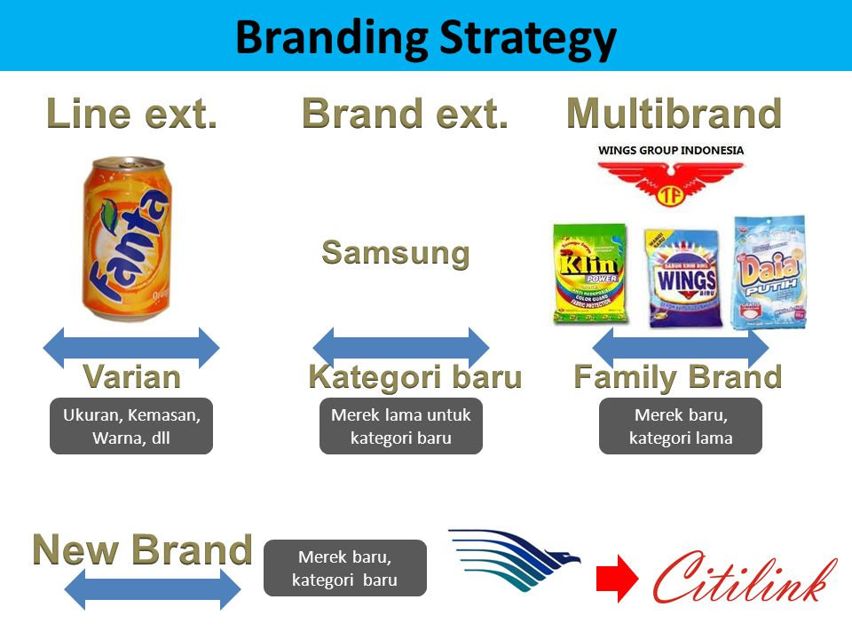 Branding Strategy Line ext. Brand ext. Multibrand New Brand Samsung