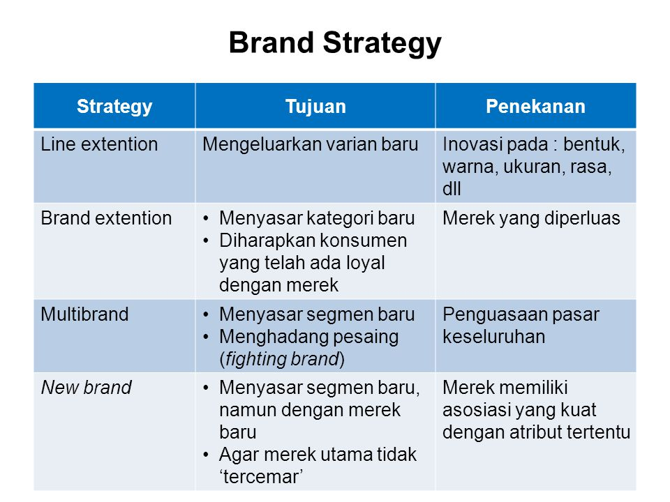 Brand Strategy Strategy Tujuan Penekanan Line extention