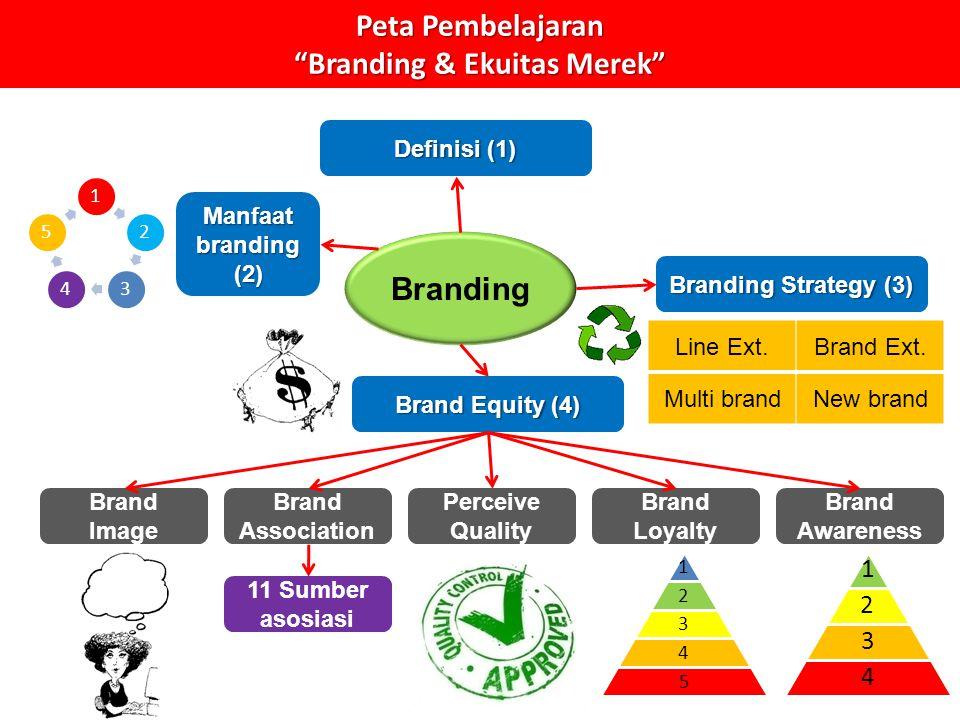 Peta Pembelajaran Branding & Ekuitas Merek