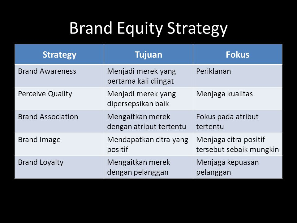 Brand Equity Strategy Strategy Tujuan Fokus Brand Awareness