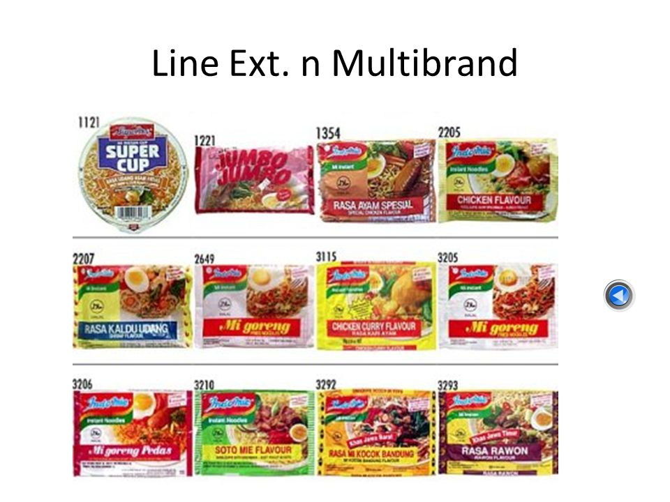 Line Ext. n Multibrand