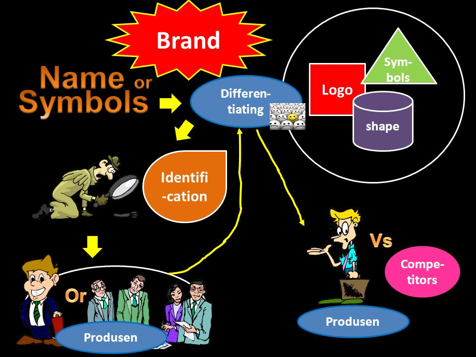 Name or Symbols Brand Vs Or Logo Identifi-cation Sym-bols
