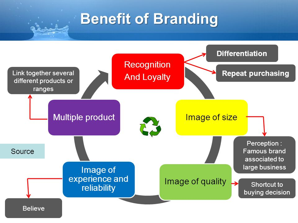 Benefit of Branding Differentiation Repeat purchasing Source