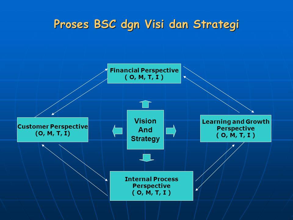 Proses BSC dgn Visi dan Strategi