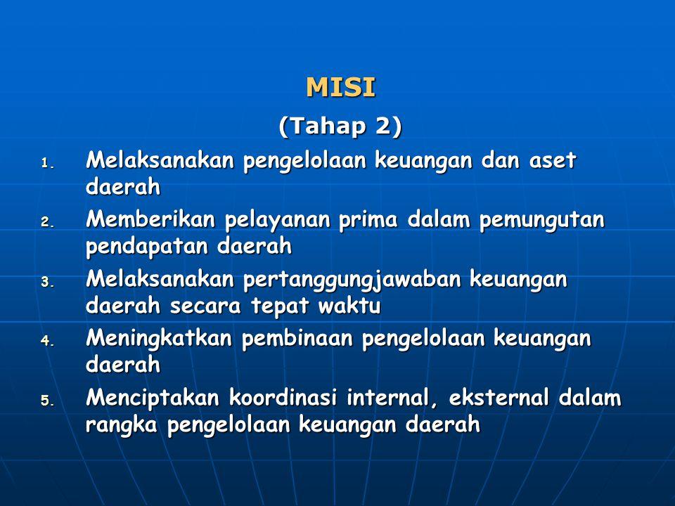MISI (Tahap 2) Melaksanakan pengelolaan keuangan dan aset daerah