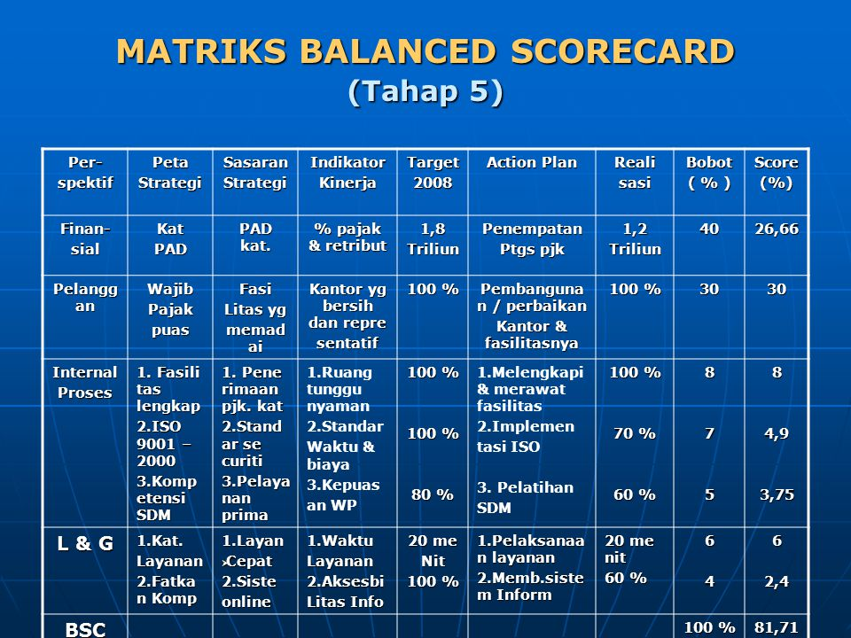 MATRIKS BALANCED SCORECARD (Tahap 5)