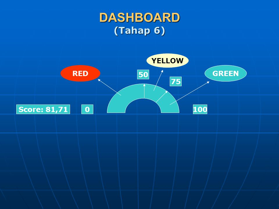 DASHBOARD (Tahap 6) YELLOW RED GREEN 50 75 Score: 81,71 100
