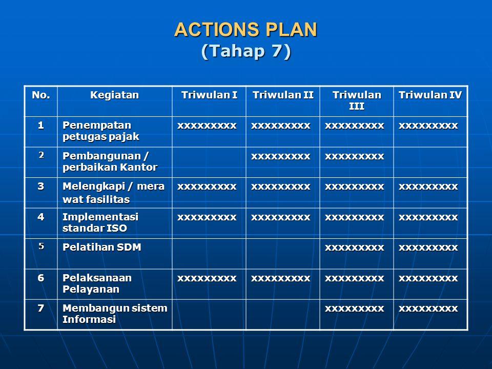 ACTIONS PLAN (Tahap 7) No. Kegiatan Triwulan I Triwulan II