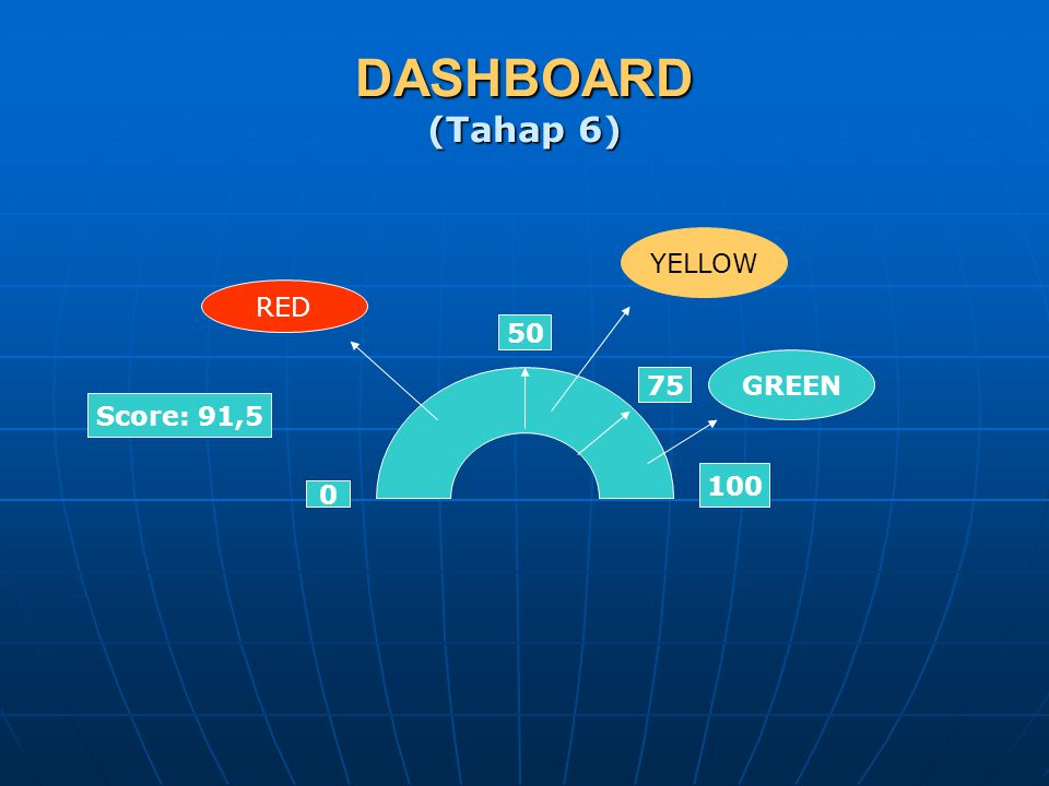DASHBOARD (Tahap 6) YELLOW RED 50 GREEN 75 Score: 91,5 100